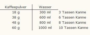 Tabelle Pulver - Wasser Verhältnis für Chemex