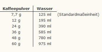 Tabelle - Verhältnis Kaffeepulver zu Wasser