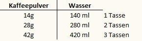 Pulver Wasser Verhältnis AeroPress
