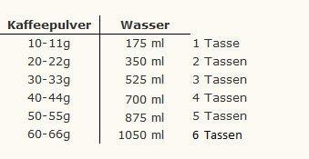 Pulver Wasser Verhältnis Karlsbaderkanne