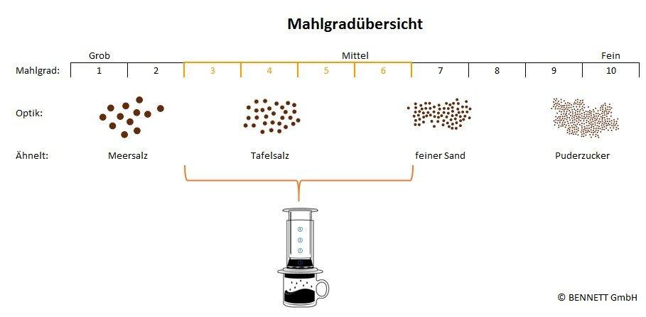 Fein Fischköder Drahtformwerkzeug Zeitgenössisch - Elektrische ...
