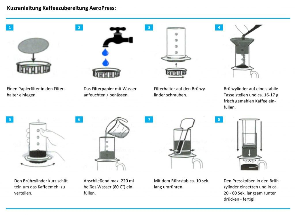 Diagramm - AeroPress Kaffeezubereitung