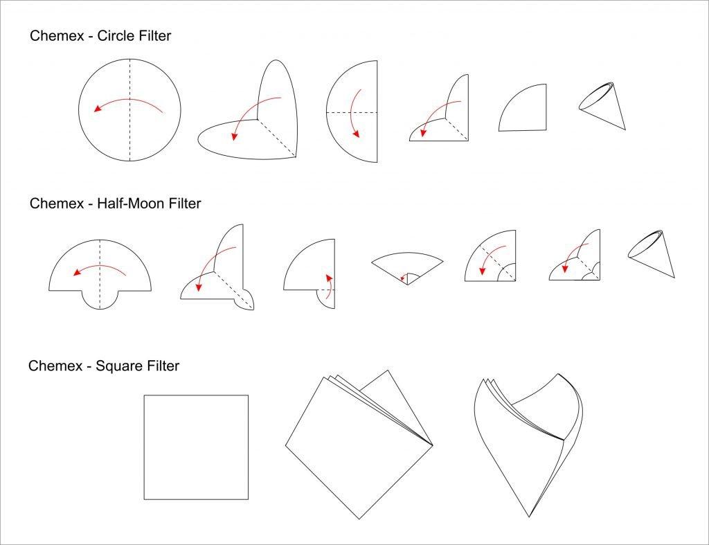 Grafik zur Faltung von Chemex Filterpapier