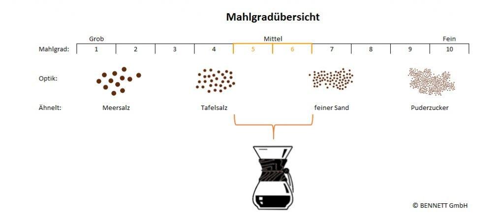 Grafik - Mahlgrad für die Zubereitung mit einer Chemex Karaffe