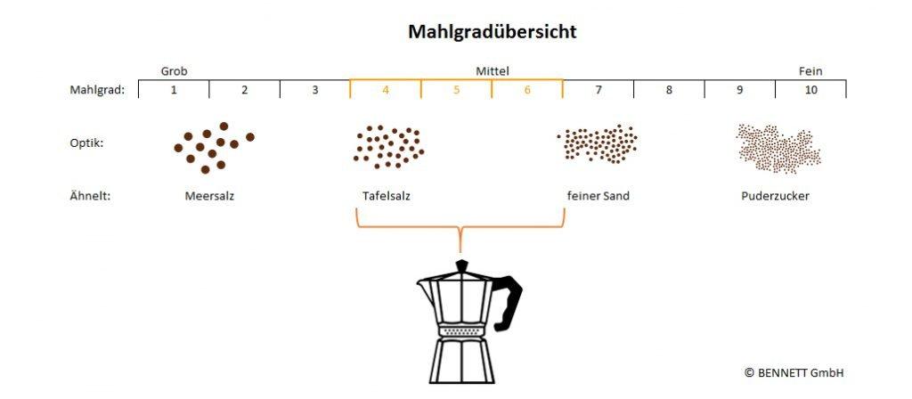 Mahlgrad Grafik - Espressokocher