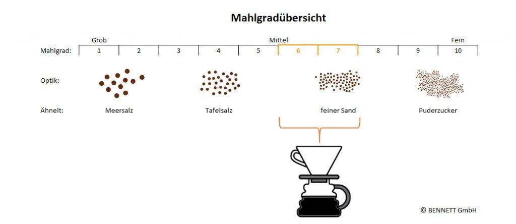 Mahlgrad Skizze für Filterkaffee