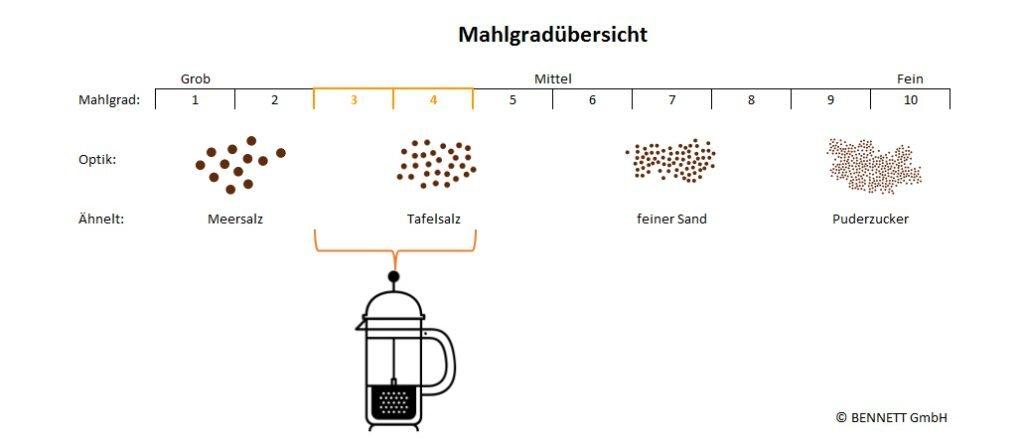 Schema - Kaffee Mahlgrad für die Zubereitung in einer French-Press Kanne