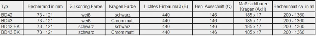 Tabelle Abmessung BD42-43